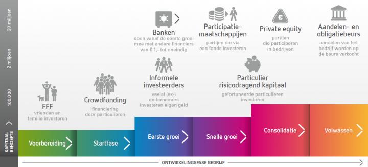 Mogelijke financiers per ontwikkelingsfase van een bedrijf